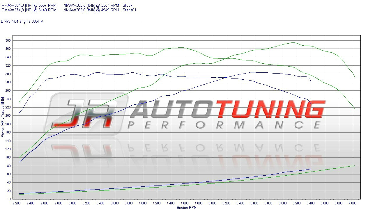 chiptuning performance software dyno diagram