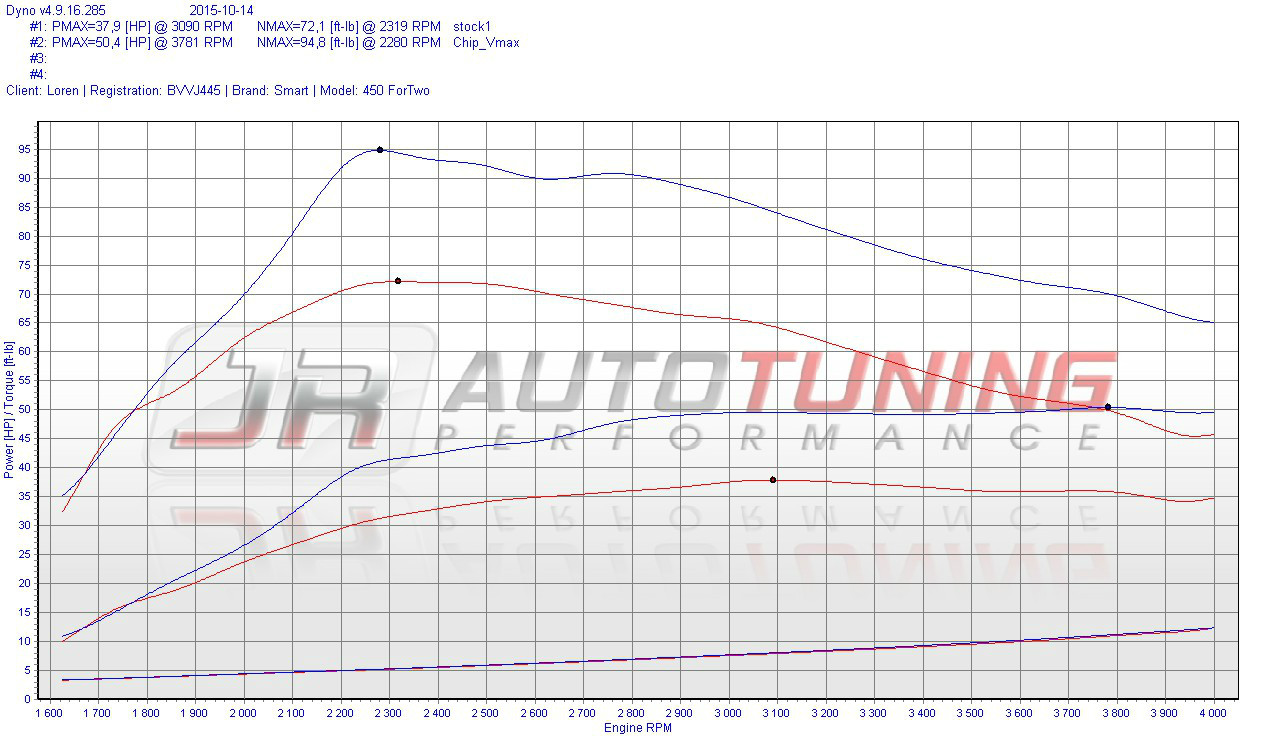 Chiptuning Performance Software Smart Engine Diagram Dyno