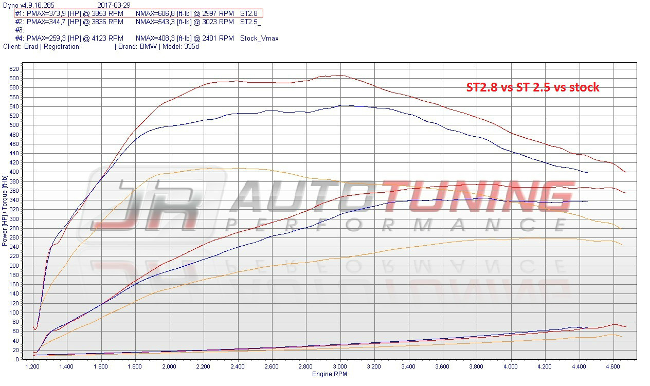 Chiptuning Performance Software Bmw E70 Engine Diagram Stage 28 Race 115hp 197 Ft Lb