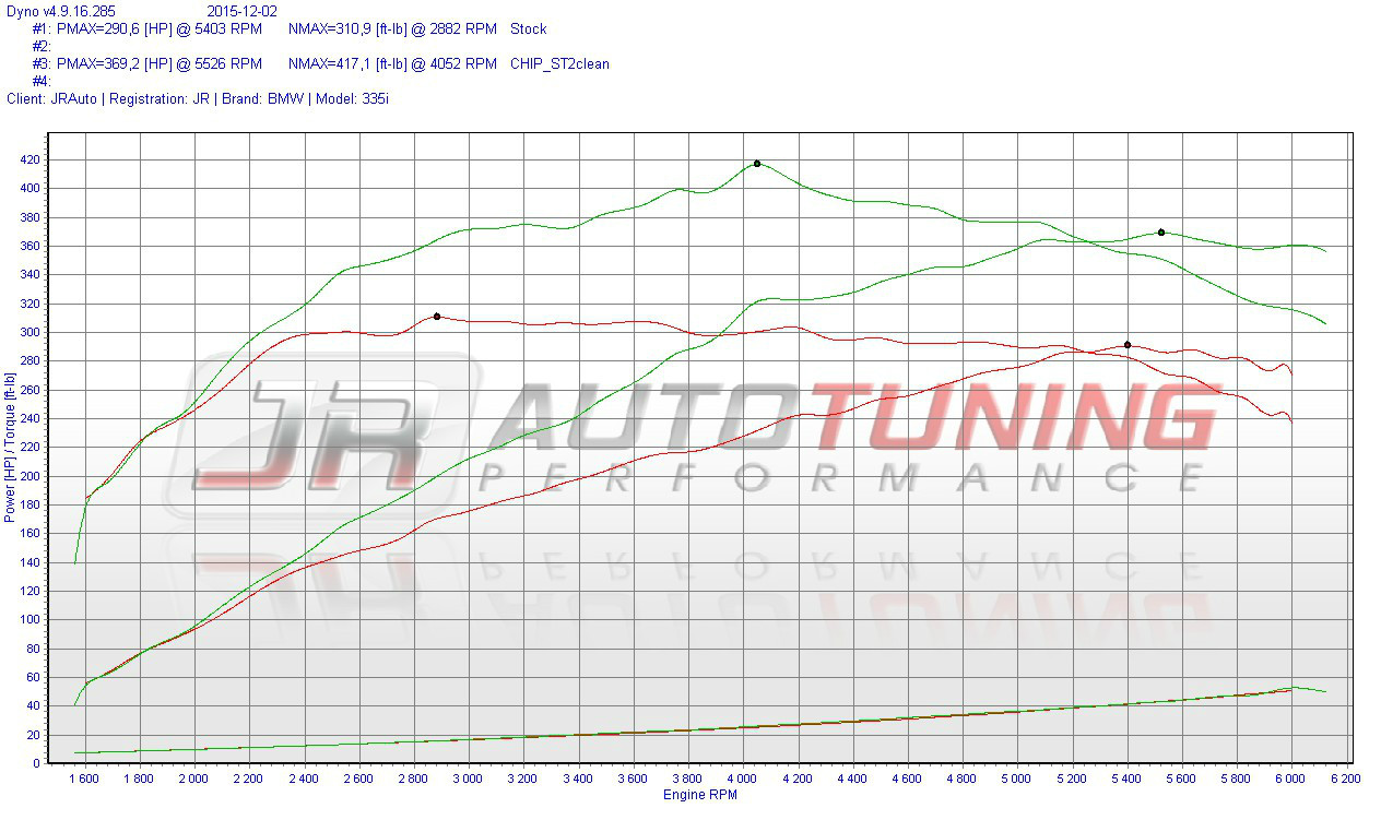 Chiptuning performance software dyno diagram pooptronica Choice Image